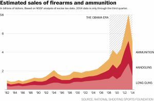 Estimated Sales of Firearms and Ammunition Credit: https://www.washingtonpost.com/news/the-fix/wp/2015/03/11/barack-obama-may-have-been-at-least-a-9-billion-boon-to-the-gun-industry-so-far/