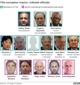 14 People Indicted Over FIFA Scandal CREDIT: http://www.bbc.co.uk/news/32998735