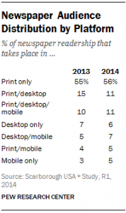 Print is still the most popular platform (PRC)
